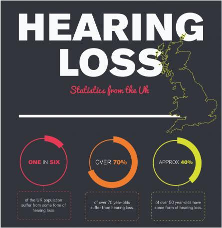Osha hearing loss age correction